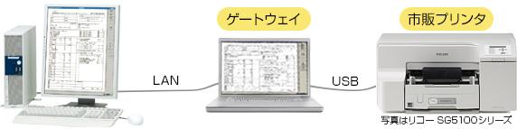 レセコンとゲートウェイをLANで接続、ゲートウェイとプリンターをUSBで接続。